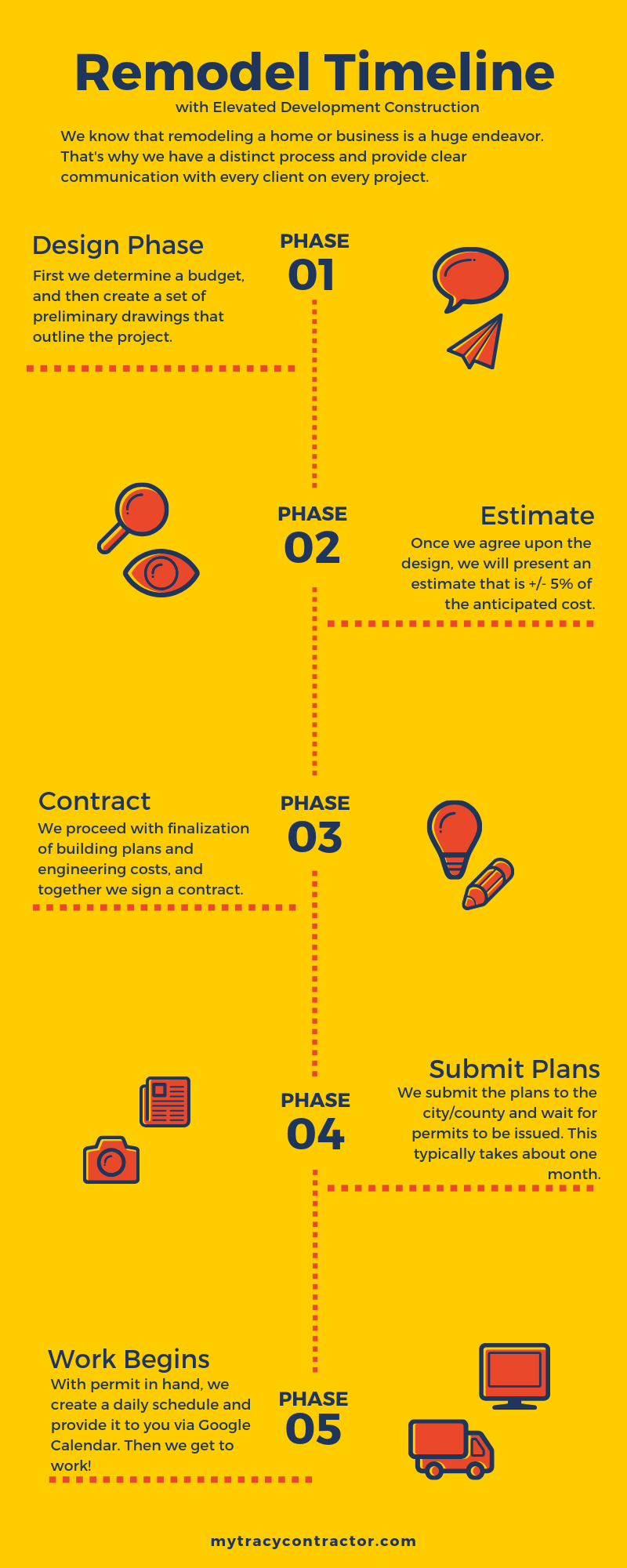 Remodel Timeline infographic by Elevated Development Constuction