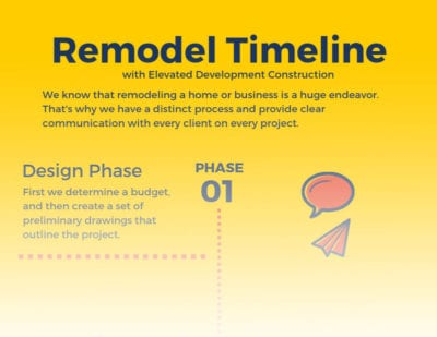 top of remodel timeline infographic